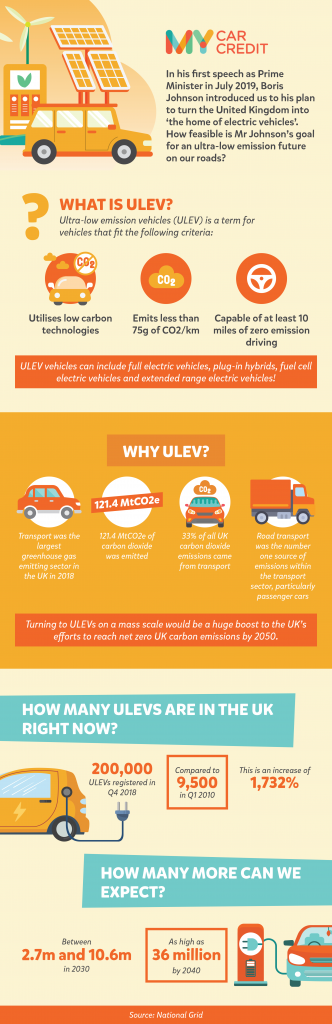 Infographic about ULEVS in the UK